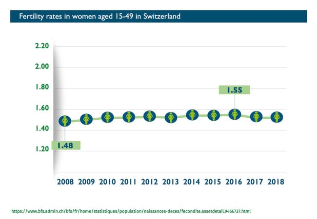 Abort-Report: Fertility rates in Switzerland