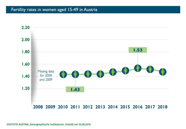 Abort Report - Fertility rate in women in Austria
